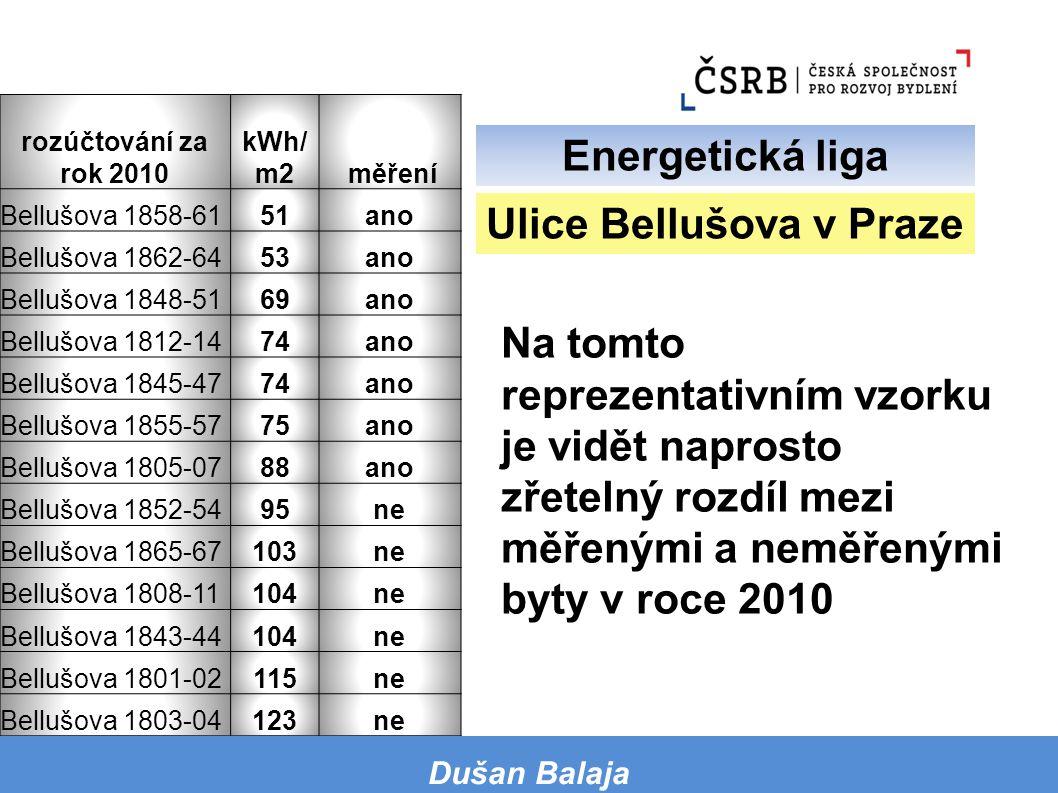 Na tomto reprezentativním vzorku je vidět naprosto zřetelný rozdíl mezi měřenými a neměřenými byty v roce 2010 rozúčtování za rok 2010 kWh/ m2 měření