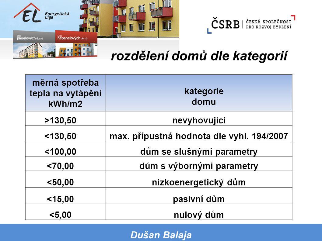 měrná spotřeba tepla na vytápění kWh/m2 kategorie domu >130,50nevyhovující <130,50max. přípustná hodnota dle vyhl. 194/2007 <100,00dům se slušnými par