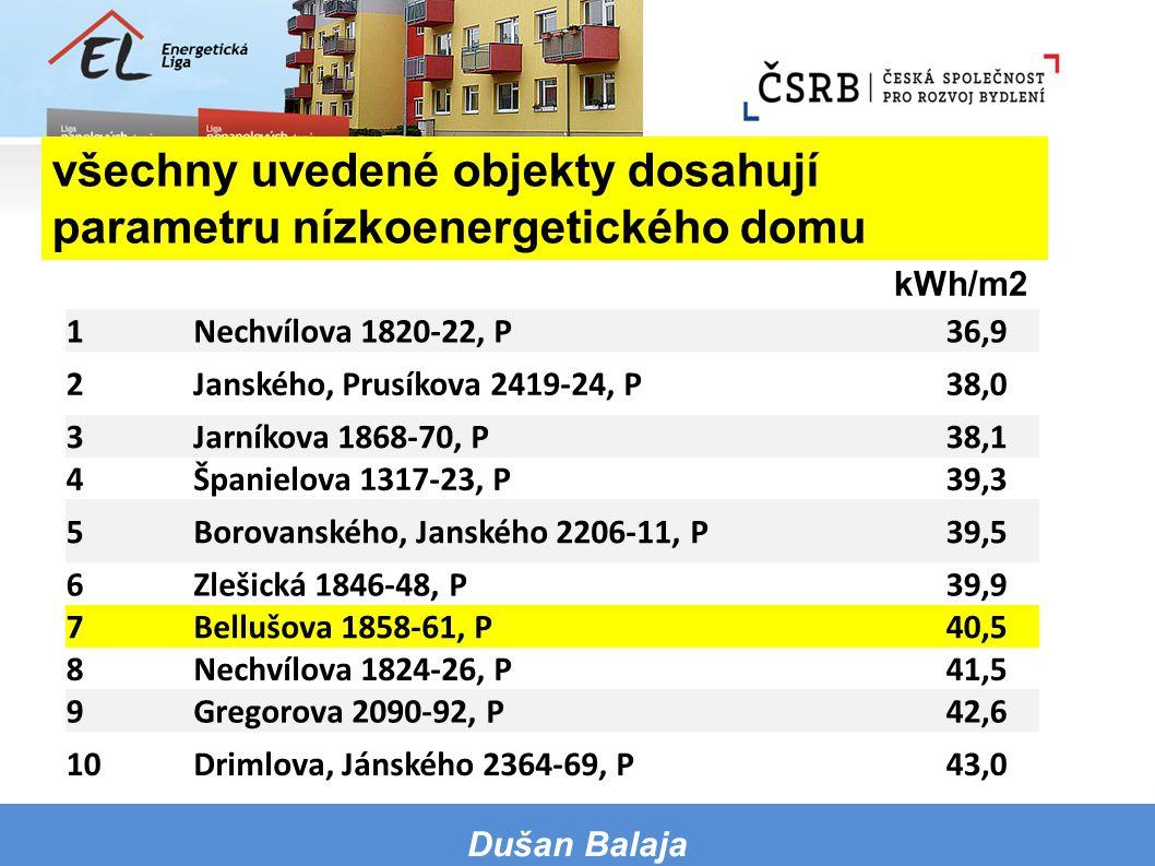 kWh/m2 v závorce jsou uvedeny pořadí a hodnoty loňského ročníku Dušan Balaja všechny uvedené objekty dosahují parametru nízkoenergetického domu 1Nechv