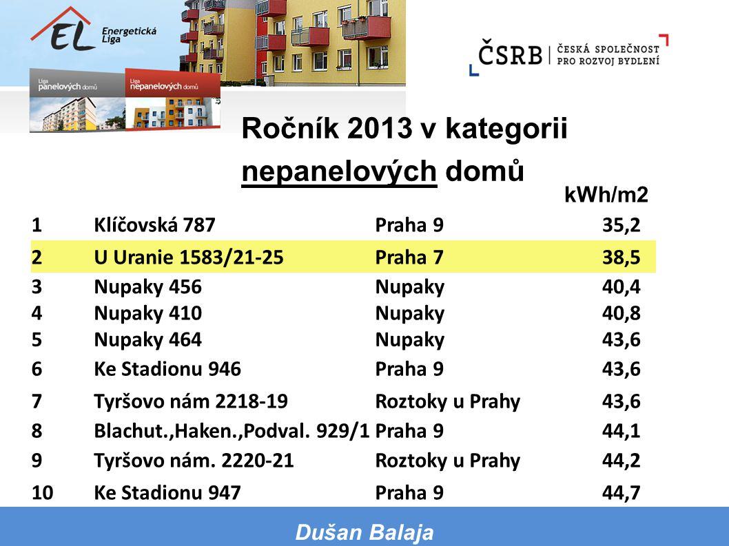 kWh/m2 v závorce jsou uvedeny pořadí a hodnoty loňského ročníku 1Klíčovská 787Praha 935,2 2U Uranie 1583/21-25Praha 738,5 3Nupaky 456Nupaky40,4 4Nupak