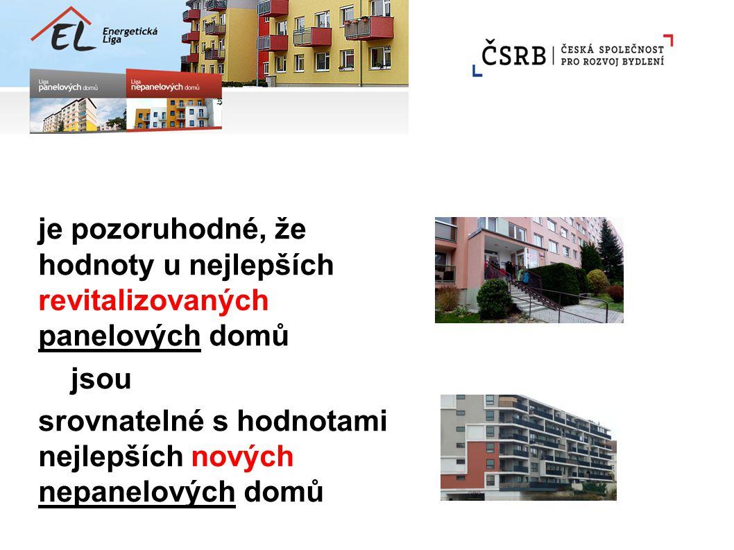 je pozoruhodné, že hodnoty u nejlepších revitalizovaných panelových domů jsou srovnatelné s hodnotami nejlepších nových nepanelových domů