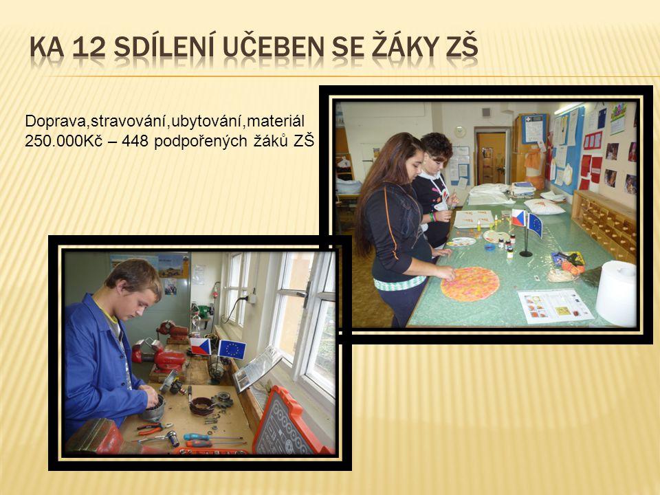 Doprava,stravování,ubytování,materiál 250.000Kč – 448 podpořených žáků ZŠ