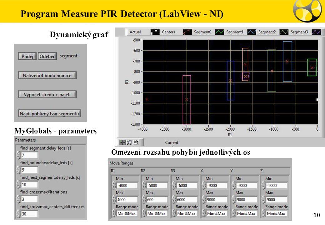 Program Measure PIR Detector (LabView - NI) Dynamický graf 10 MyGlobals - parameters Omezení rozsahu pohybů jednotlivých os