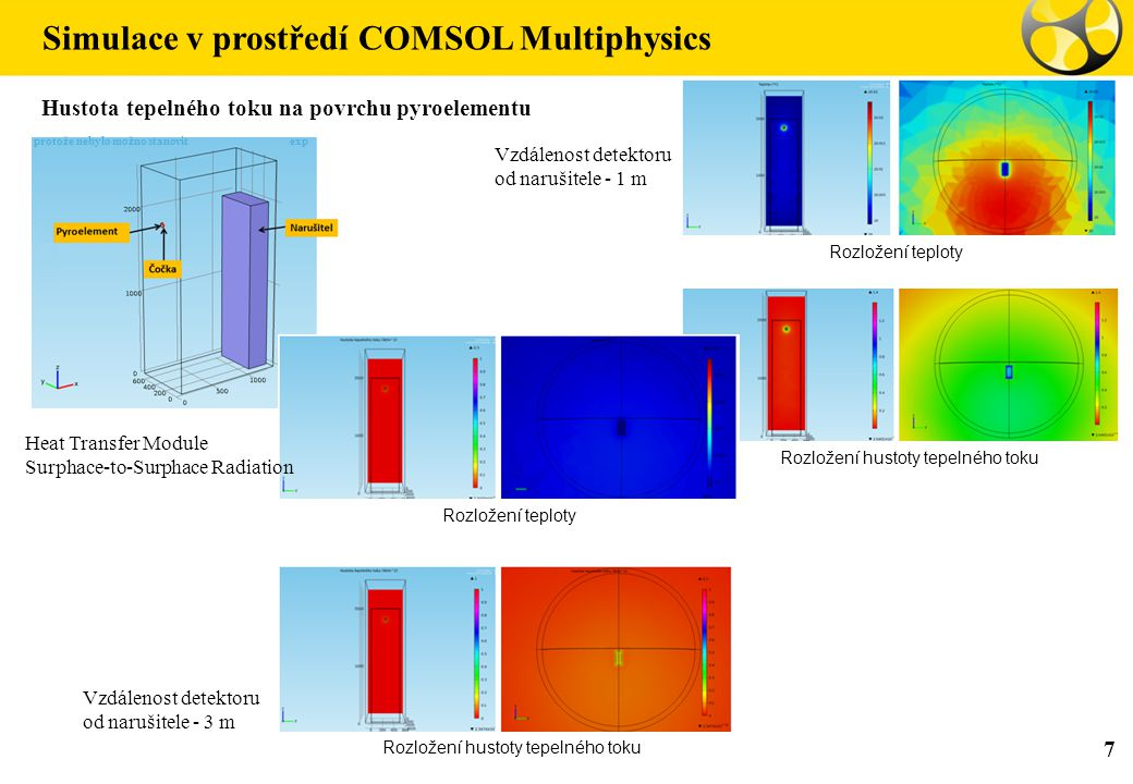 Simulace v prostředí COMSOL Multiphysics 7 Hustota tepelného toku na povrchu pyroelementu Vzdálenost detektoru od narušitele - 1 m Vzdálenost detektoru od narušitele - 3 m protože nebylo možno stanovit exp Rozložení teploty Rozložení hustoty tepelného toku Rozložení teploty Rozložení hustoty tepelného toku Heat Transfer Module Surphace-to-Surphace Radiation