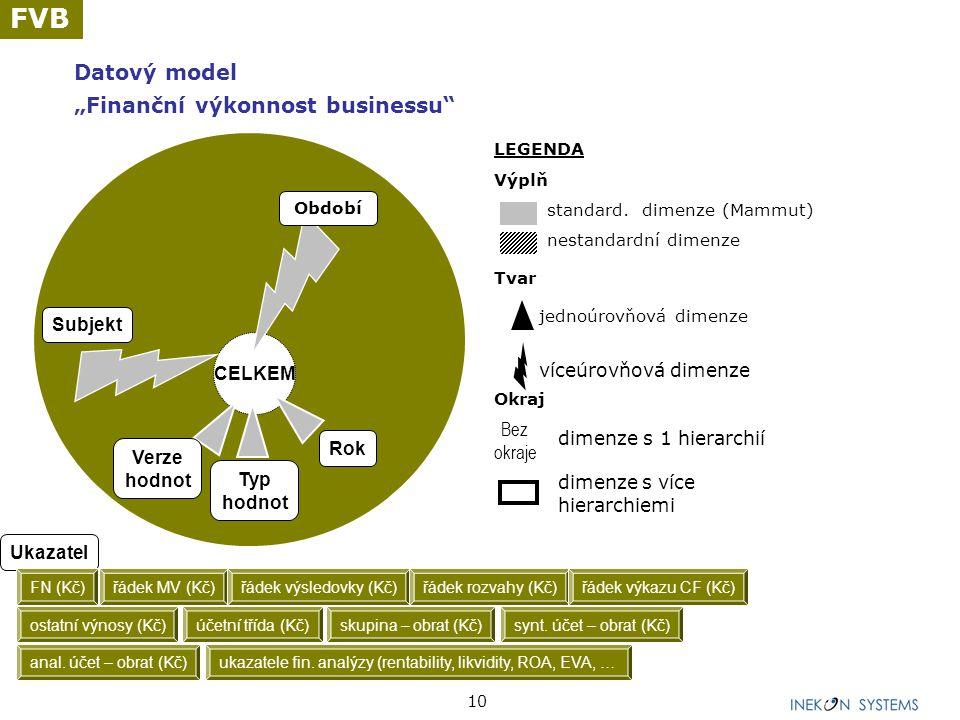 """10 Datový model """"Finanční výkonnost businessu"""" LEGENDA Výplň standard. dimenze (Mammut) nestandardní dimenze Tvar jednoúrovňová dimenze víceúrovňová d"""
