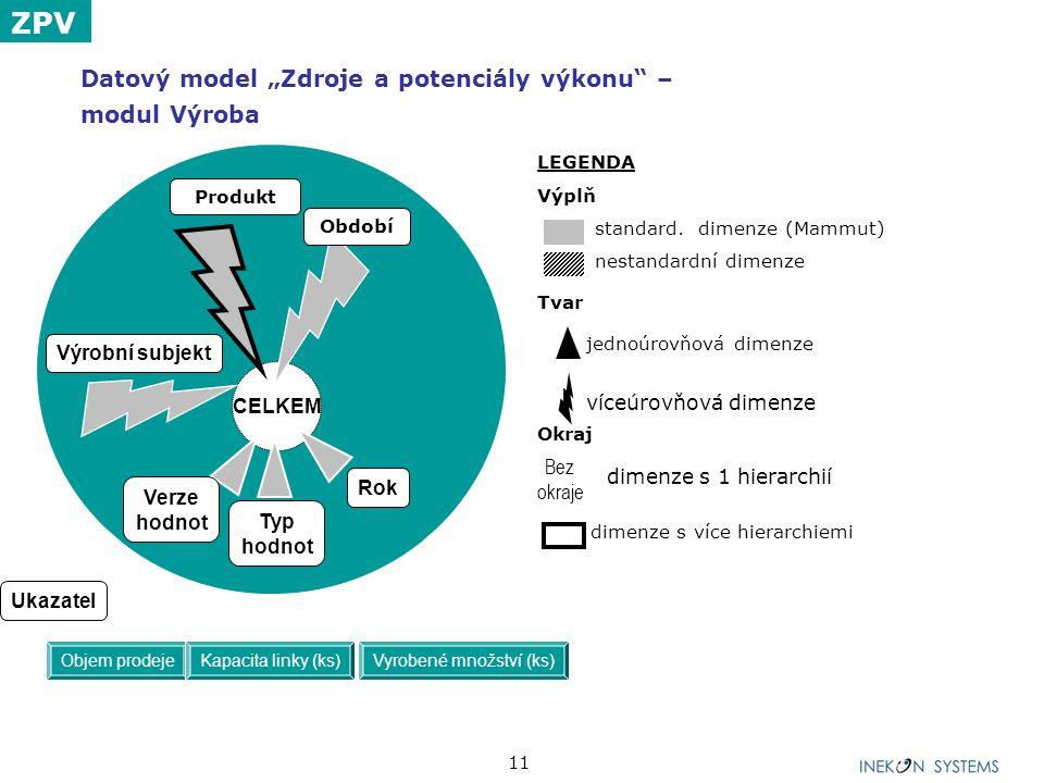 """11 Datový model """"Zdroje a potenciály výkonu"""" – modul Výroba LEGENDA Výplň standard. dimenze (Mammut) nestandardní dimenze Tvar jednoúrovňová dimenze v"""