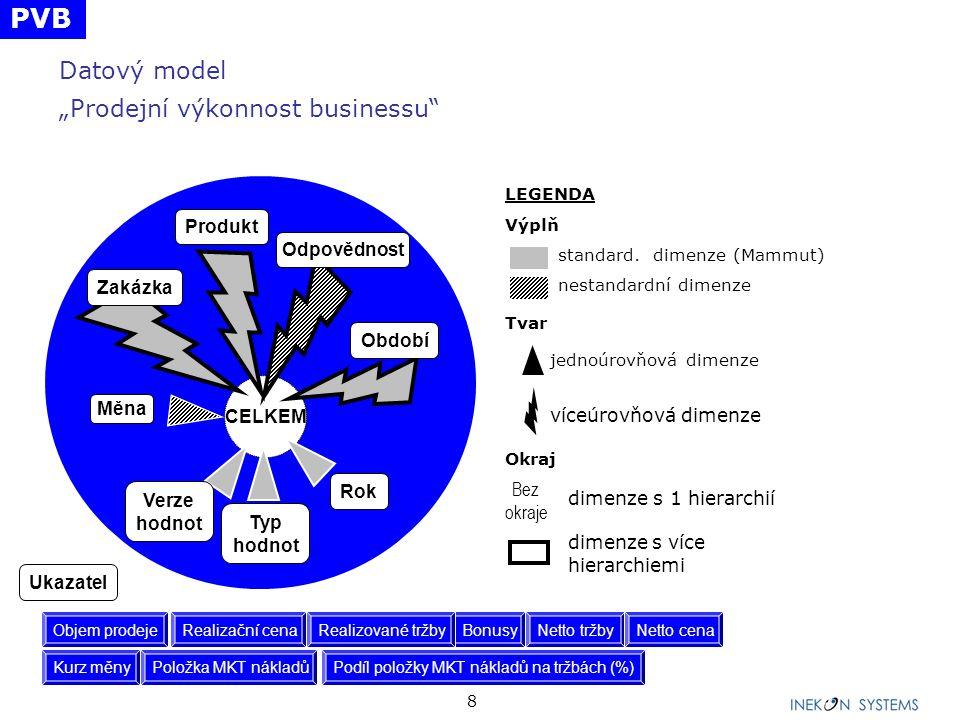"""8 Datový model """"Prodejní výkonnost businessu"""" CELKEM Měna Zakázka Produkt Odpovědnost Období Verze hodnot Rok Typ hodnot LEGENDA Výplň standard. dimen"""
