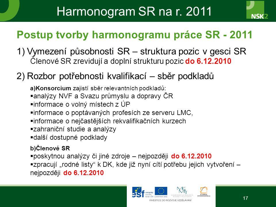 Harmonogram SR na r.