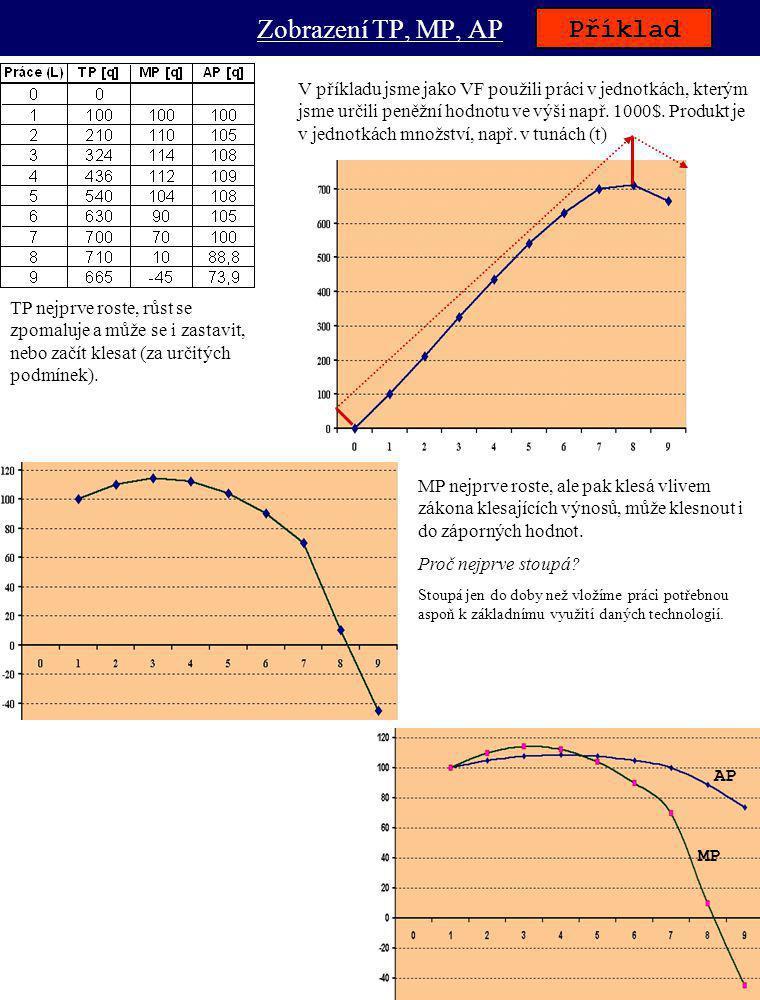Náklady obecně Příklad Pozn.: Rozkliknutím tabulky možno nahlédnout do vzorců.