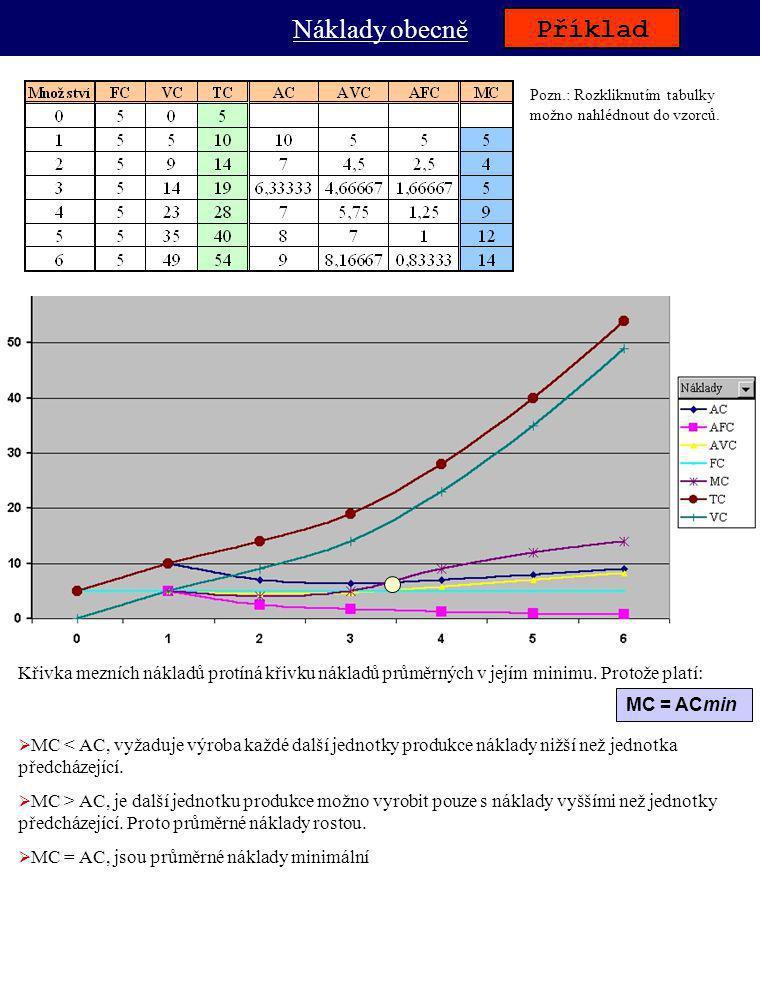 Náklady obecně Příklad Pozn.: Rozkliknutím tabulky možno nahlédnout do vzorců. Křivka mezních nákladů protíná křivku nákladů průměrných v jejím minimu