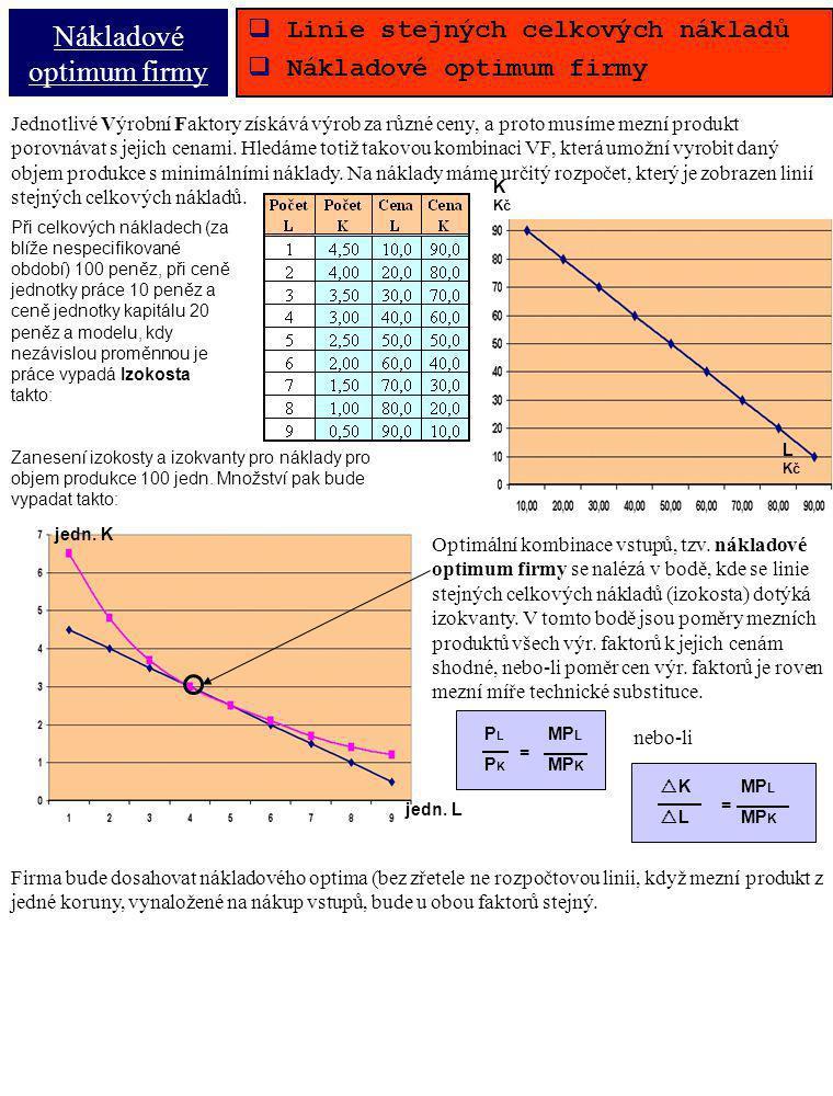 Nákladové optimum firmy  Linie stejných celkových nákladů  Nákladové optimum firmy Při celkových nákladech (za blíže nespecifikované období) 100 pen