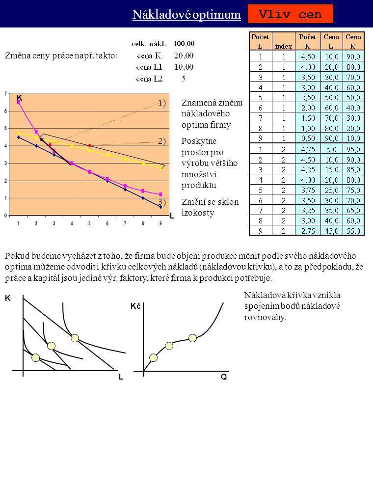 Nákladové optimum Vliv cen Změna ceny práce např. takto: 1)Znamená změnu nákladového optima firmy 2)Poskytne prostor pro výrobu většího množství produ