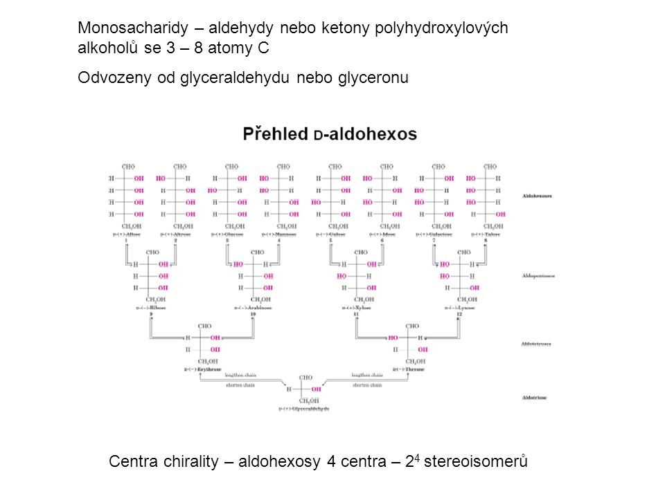 Konfigurace D- a L- D resp L sacharidy mají stejnou absolutní konfiguraci asymetrického centra nejvíce vzdáleného od karbonyloé skupiny jako má D- resp.