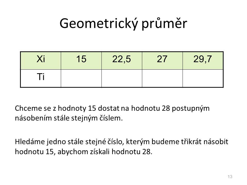 Geometrický průměr Chceme se z hodnoty 15 dostat na hodnotu 28 postupným násobením stále stejným číslem. Hledáme jedno stále stejné číslo, kterým bude