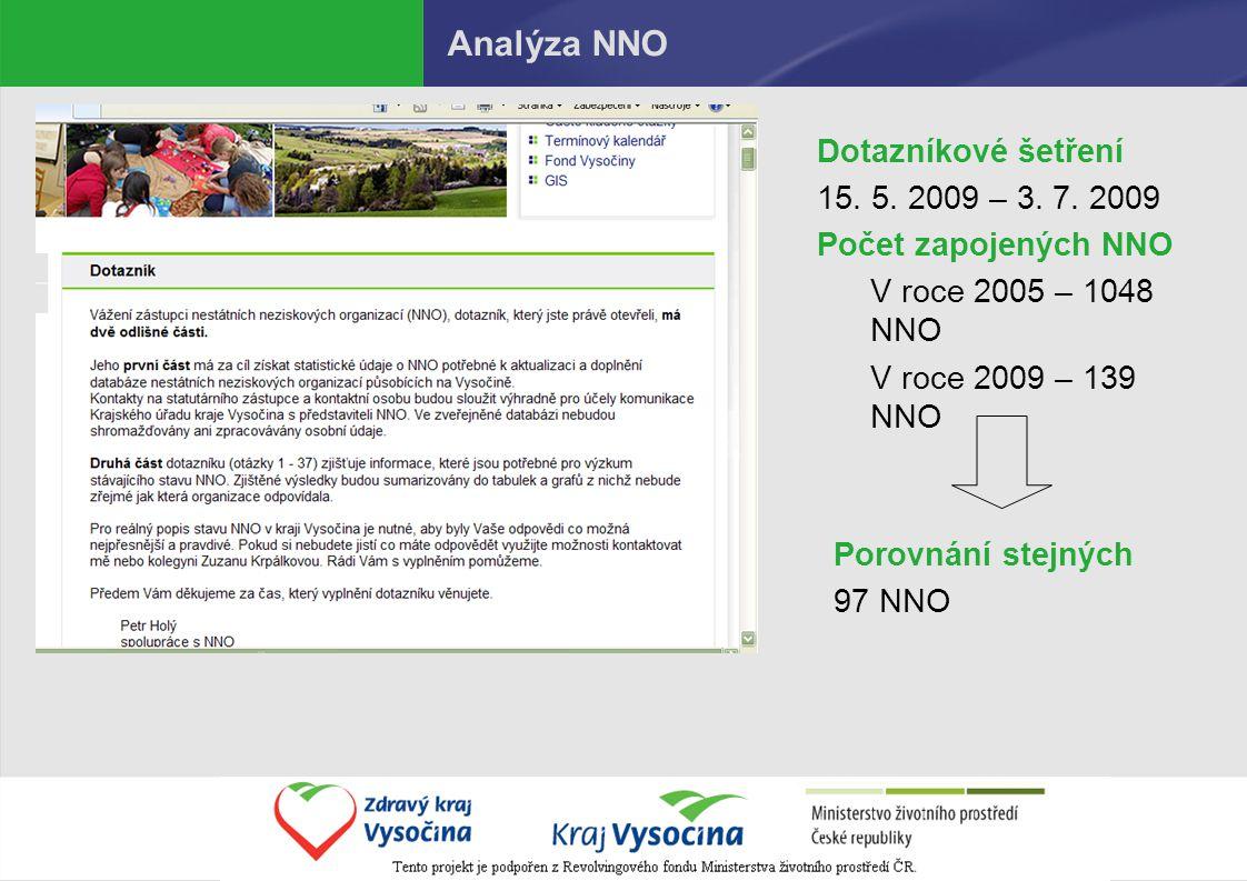 Analýza NNO Dotazníkové šetření 15. 5. 2009 – 3.