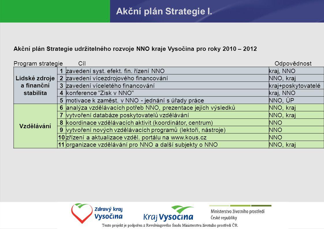 Akční plán Strategie II.