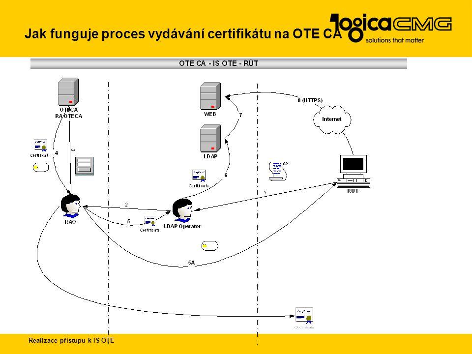 Realizace přístupu k IS OTE 1.Požadavky na HW.