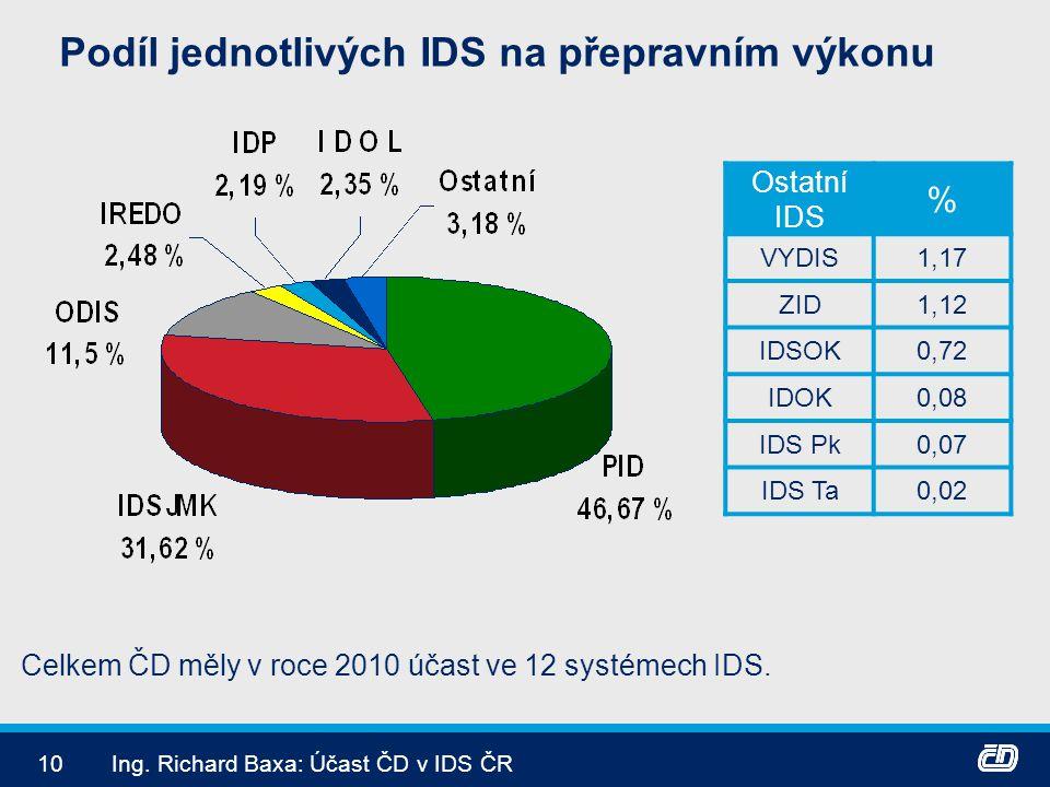 10Ing. Richard Baxa: Účast ČD v IDS ČR Podíl jednotlivých IDS na přepravním výkonu Ostatní IDS % VYDIS1,17 ZID1,12 IDSOK0,72 IDOK0,08 IDS Pk0,07 IDS T