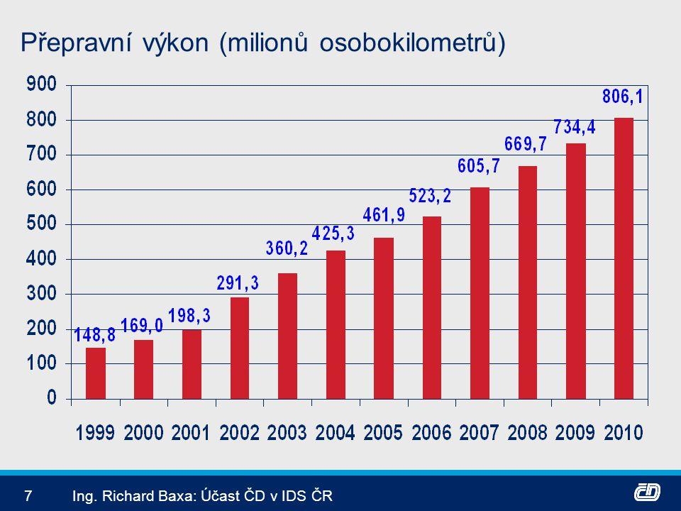 7Ing. Richard Baxa: Účast ČD v IDS ČR Přepravní výkon (milionů osobokilometrů)