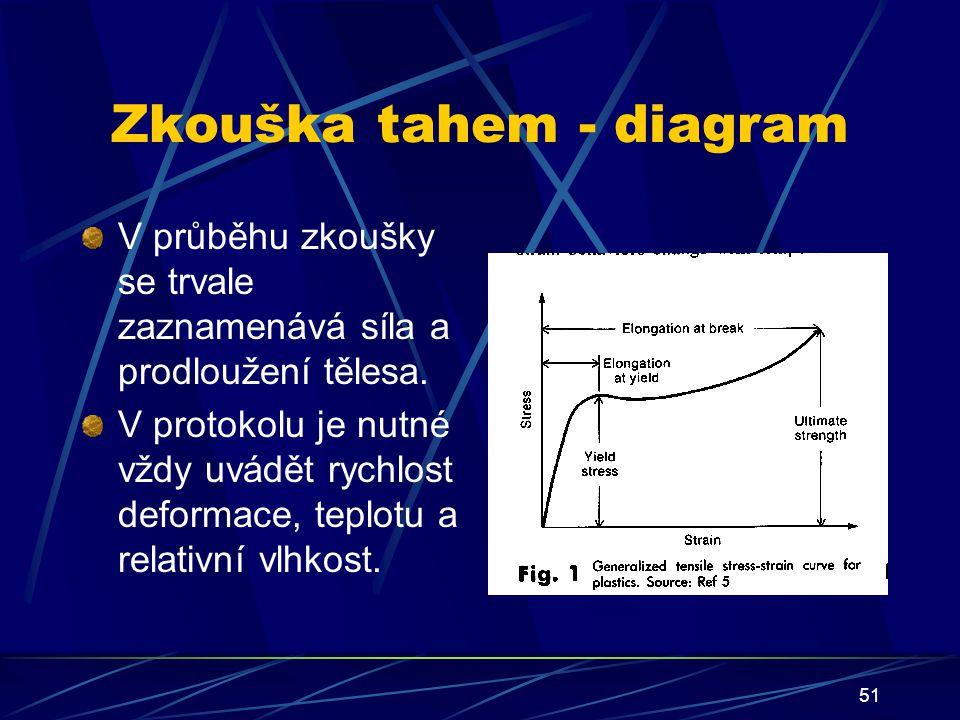 51 Zkouška tahem - diagram V průběhu zkoušky se trvale zaznamenává síla a prodloužení tělesa. V protokolu je nutné vždy uvádět rychlost deformace, tep
