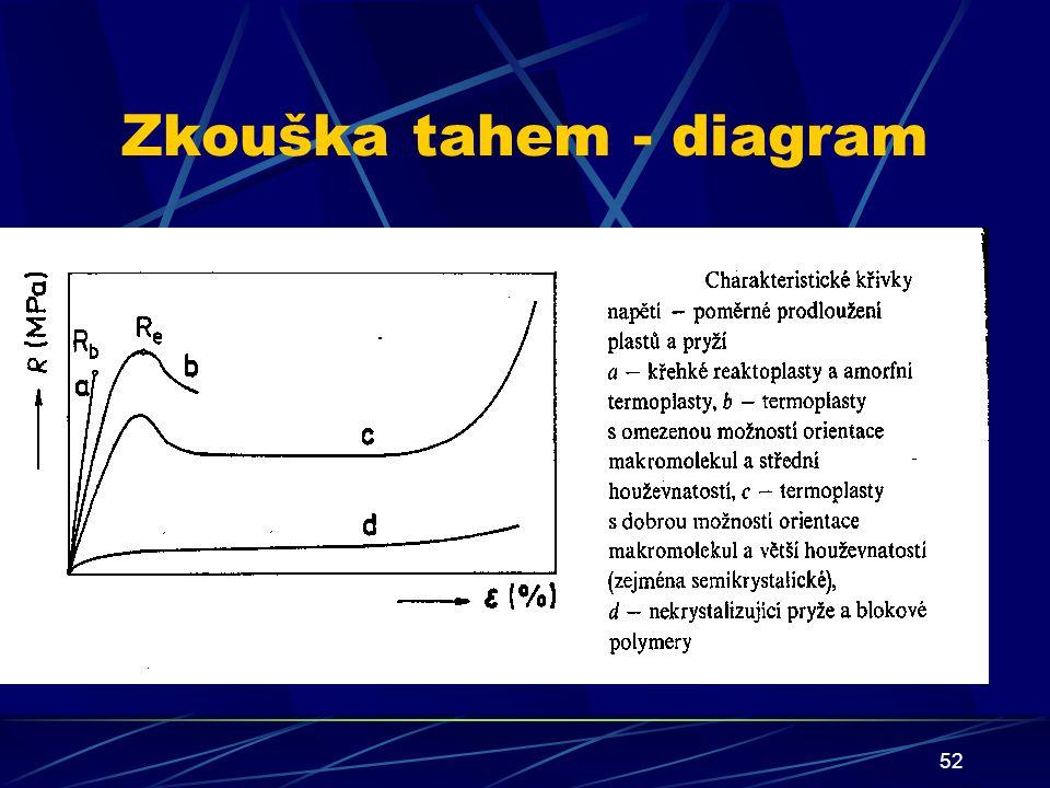 52 Zkouška tahem - diagram