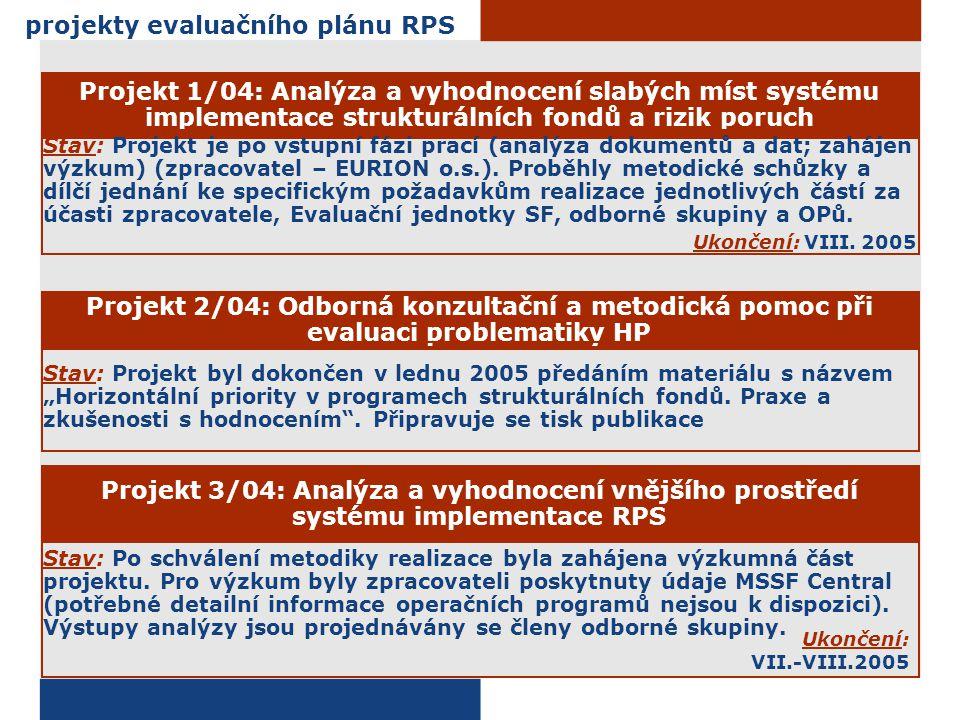 projekty evaluačního plánu RPS Projekt 1/04: Analýza a vyhodnocení slabých míst systému implementace strukturálních fondů a rizik poruch Stav: Projekt je po vstupní fázi prací (analýza dokumentů a dat; zahájen výzkum) (zpracovatel – EURION o.s.).