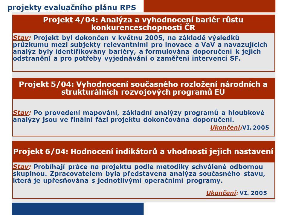 projekty evaluačního plánu RPS Projekt 4/04: Analýza a vyhodnocení bariér růstu konkurenceschopnosti ČR Stav: Projekt byl dokončen v květnu 2005, na základě výsledků průzkumu mezi subjekty relevantními pro inovace a VaV a navazujících analýz byly identifikovány bariéry, a formulována doporučení k jejich odstranění a pro potřeby vyjednávání o zaměření intervencí SF.