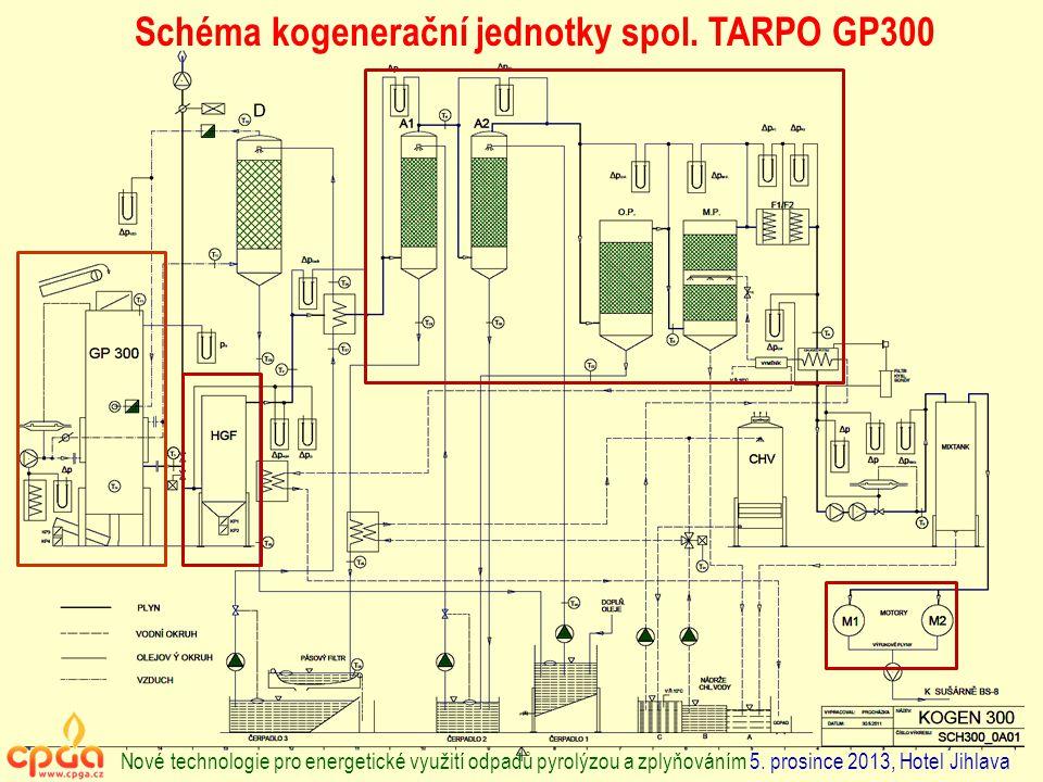 Schéma kogenerační jednotky spol. TARPO GP300 Nové technologie pro energetické využití odpadů pyrolýzou a zplyňováním 5. prosince 2013, Hotel Jihlava