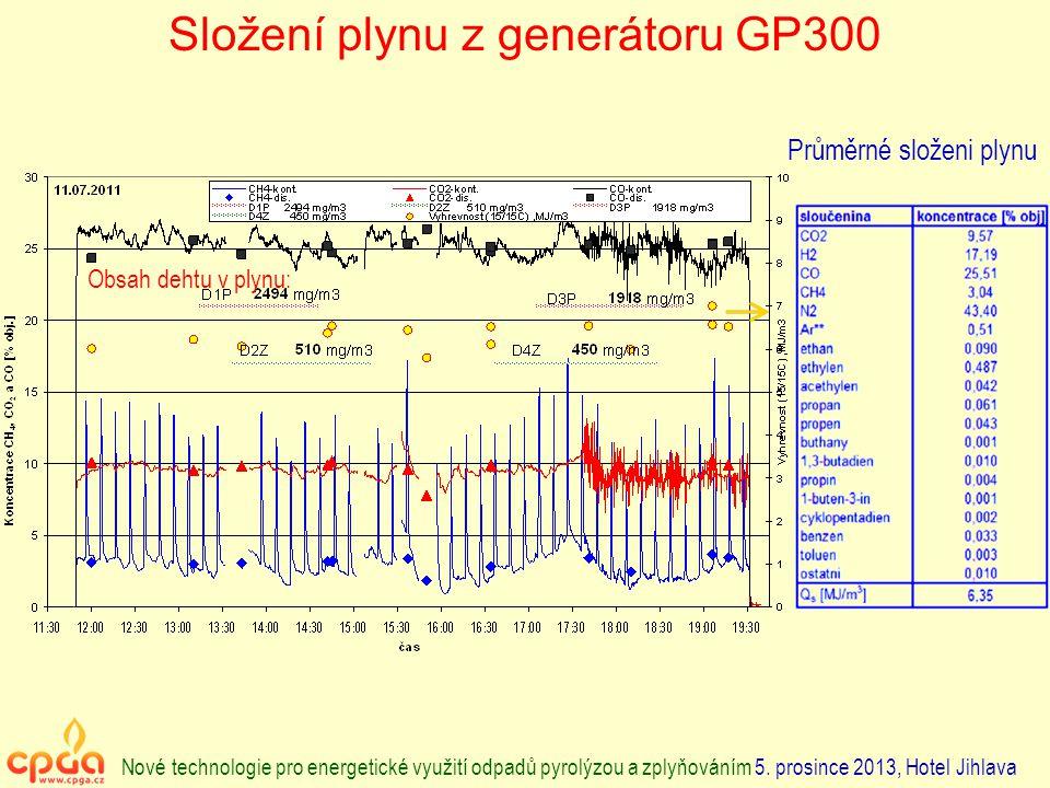 Složení plynu z generátoru GP300 Průměrné složeni plynu Obsah dehtu v plynu: Nové technologie pro energetické využití odpadů pyrolýzou a zplyňováním 5.