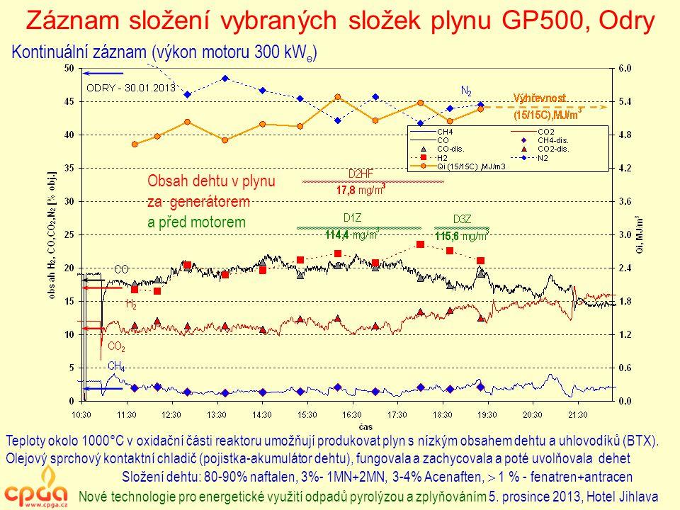 Záznam složení vybraných složek plynu GP500, Odry Kontinuální záznam (výkon motoru 300 kW e ) Teploty okolo 1000°C v oxidační části reaktoru umožňují