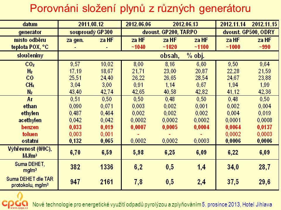 Porovnáni složení plynů z různých generátoru Nové technologie pro energetické využití odpadů pyrolýzou a zplyňováním 5. prosince 2013, Hotel Jihlava