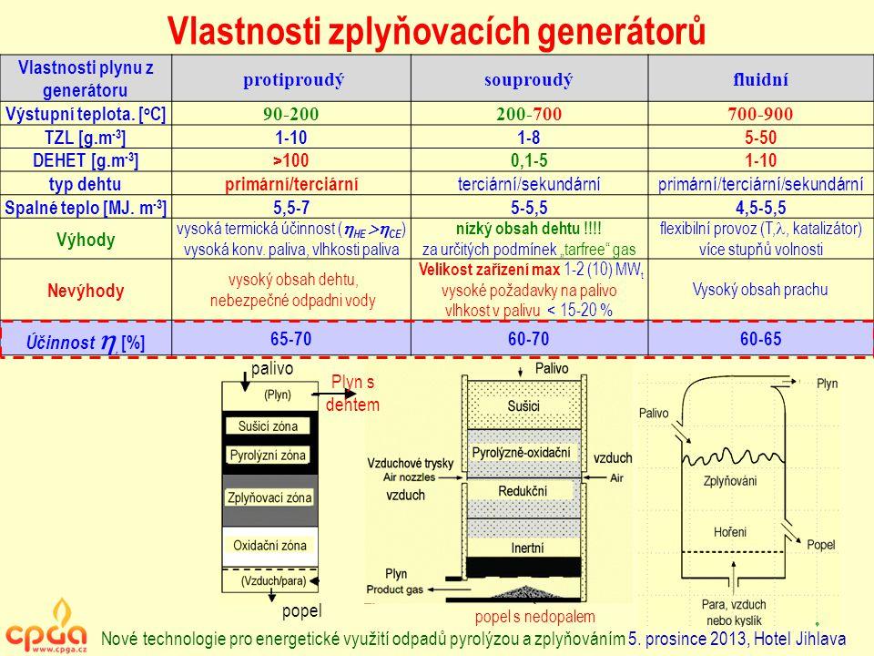 Vlastnosti zplyňovacích generátorů Vlastnosti plynu z generátoru protiproudýsouproudýfluidní Výstupní teplota. [ o C] 90-200200-700700-900 TZL [g.m -3