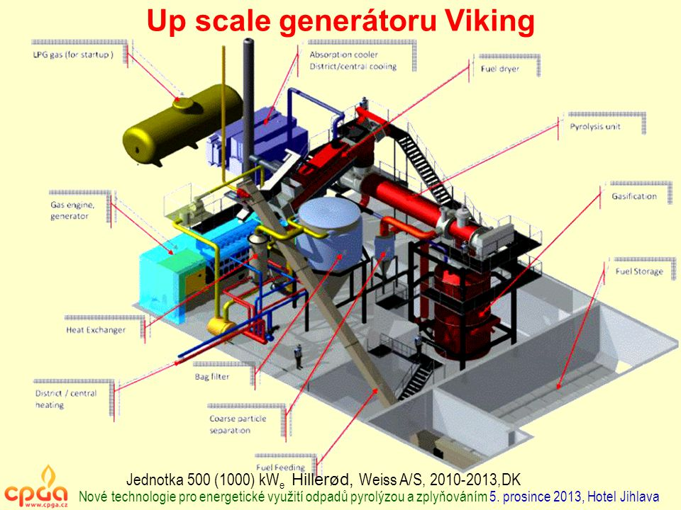Up scale generátoru Viking Jednotka 500 (1000) kW e Hillerød, Weiss A/S, 2010-2013,DK Nové technologie pro energetické využití odpadů pyrolýzou a zply