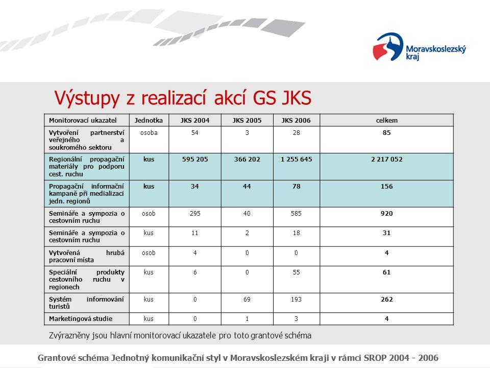 Grantové schéma Jednotný komunikační styl v Moravskoslezském kraji v rámci SROP 2004 - 2006 Výstupy z realizací akcí GS JKS Monitorovací ukazatelJednotkaJKS 2004JKS 2005JKS 2006celkem Vytvoření partnerství veřejného a soukromého sektoru osoba5432885 Regionální propagační materiály pro podporu cest.