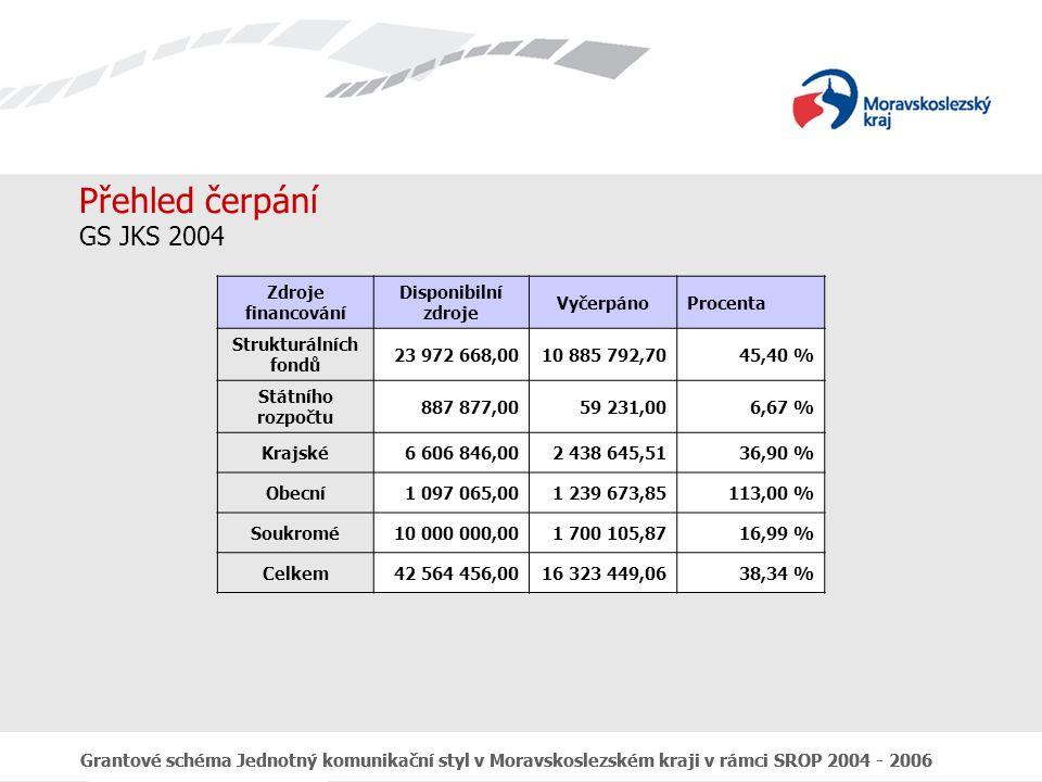 Grantové schéma Jednotný komunikační styl v Moravskoslezském kraji v rámci SROP 2004 - 2006 Přehled čerpání GS JKS 2004 Zdroje financování Disponibilní zdroje VyčerpánoProcenta Strukturálních fondů 23 972 668,0010 885 792,7045,40 % Státního rozpočtu 887 877,0059 231,006,67 % Krajské6 606 846,002 438 645,5136,90 % Obecní1 097 065,001 239 673,85113,00 % Soukromé10 000 000,001 700 105,8716,99 % Celkem42 564 456,0016 323 449,0638,34 %