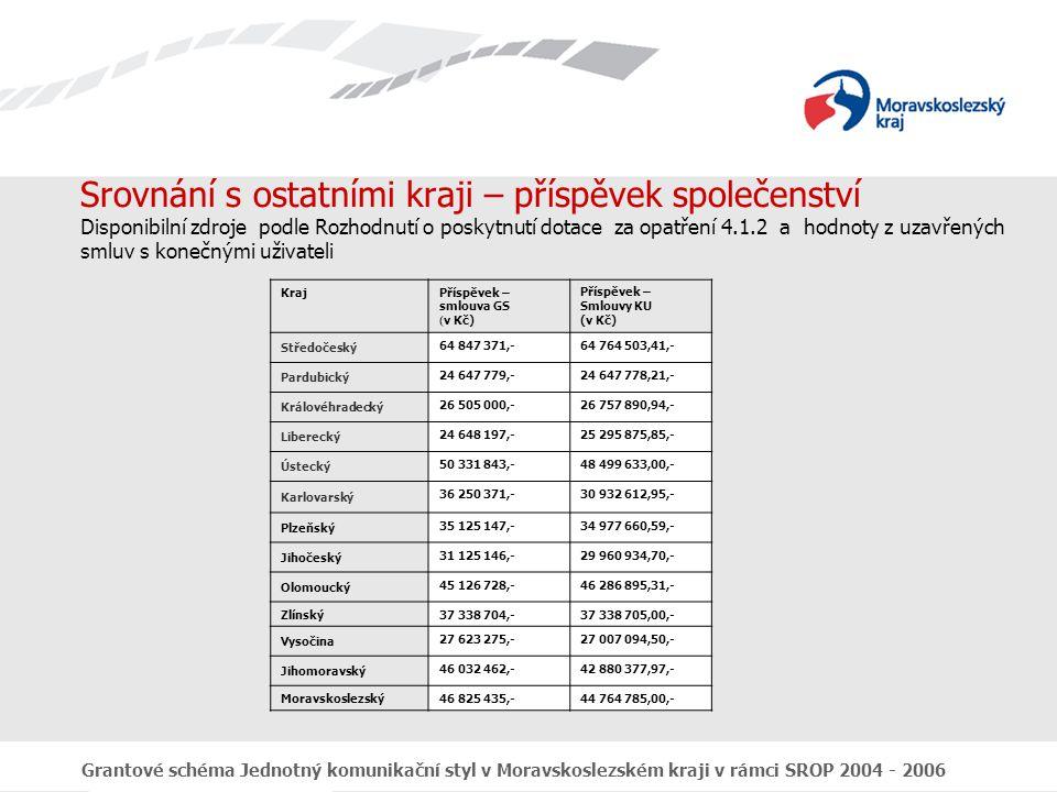 Grantové schéma Jednotný komunikační styl v Moravskoslezském kraji v rámci SROP 2004 - 2006 Srovnání s ostatními kraji – příspěvek společenství Disponibilní zdroje podle Rozhodnutí o poskytnutí dotace za opatření 4.1.2 a hodnoty z uzavřených smluv s konečnými uživateli KrajPříspěvek – smlouva GS ( v Kč) Příspěvek – Smlouvy KU (v Kč) Středočeský 64 847 371,-64 764 503,41,- Pardubický 24 647 779,-24 647 778,21,- Královéhradecký 26 505 000,-26 757 890,94,- Liberecký 24 648 197,-25 295 875,85,- Ústecký 50 331 843,-48 499 633,00,- Karlovarský 36 250 371,-30 932 612,95,- Plzeňský 35 125 147,-34 977 660,59,- Jihočeský 31 125 146,-29 960 934,70,- Olomoucký 45 126 728,-46 286 895,31,- Zlínský 37 338 704,-37 338 705,00,- Vysočina 27 623 275,-27 007 094,50,- Jihomoravský 46 032 462,-42 880 377,97,- Moravskoslezský 46 825 435,-44 764 785,00,-