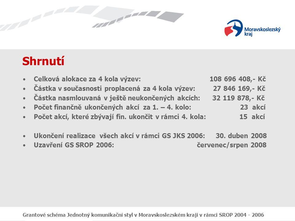 Grantové schéma Jednotný komunikační styl v Moravskoslezském kraji v rámci SROP 2004 - 2006 Shrnutí Celková alokace za 4 kola výzev: 108 696 408,- Kč Částka v současnosti proplacená za 4 kola výzev: 27 846 169,- Kč Částka nasmlouvaná v ještě neukončených akcích: 32 119 878,- Kč Počet finančně ukončených akcí za 1.