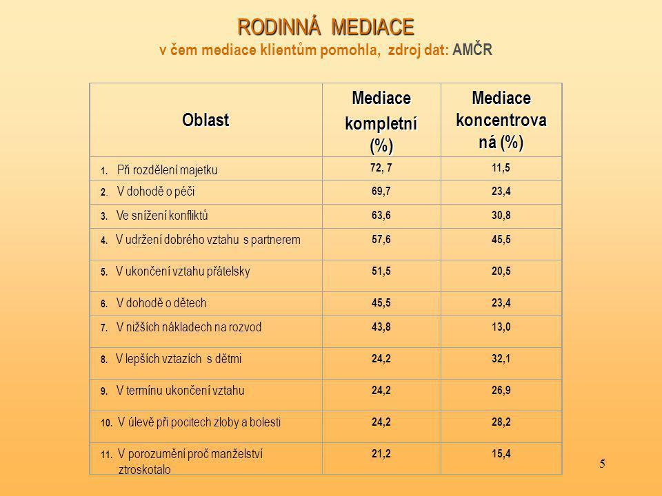 5 RODINNÁ MEDIACE RODINNÁ MEDIACE v čem mediace klientům pomohla, zdroj dat: AMČROblast Mediace kompletní (%) Mediace koncentrova ná (%) 1.