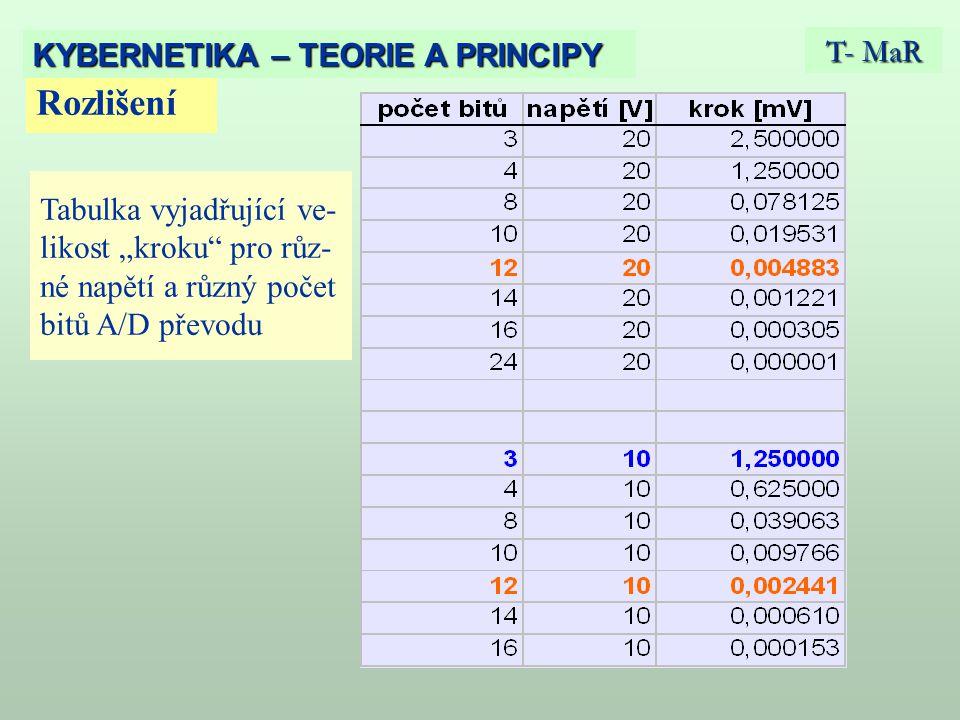 """Rozlišení T- MaR KYBERNETIKA – TEORIE A PRINCIPY Tabulka vyjadřující ve- likost """"kroku pro růz- né napětí a různý počet bitů A/D převodu"""