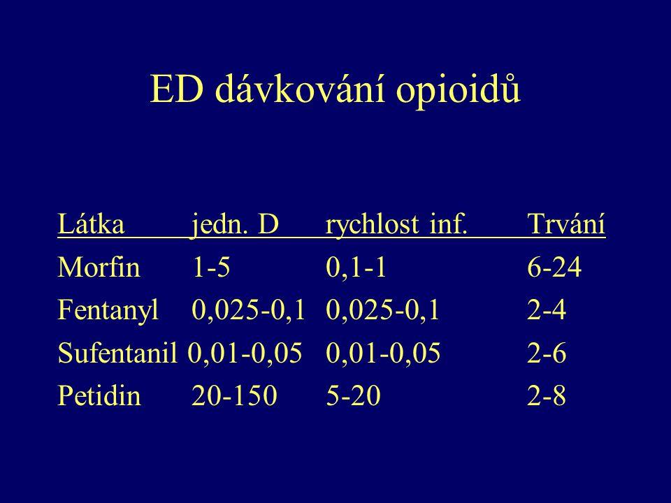 ED dávkování opioidů Látkajedn. Drychlost inf.Trvání Morfin1-50,1-16-24 Fentanyl0,025-0,10,025-0,12-4 Sufentanil 0,01-0,05 0,01-0,052-6 Petidin20-1505