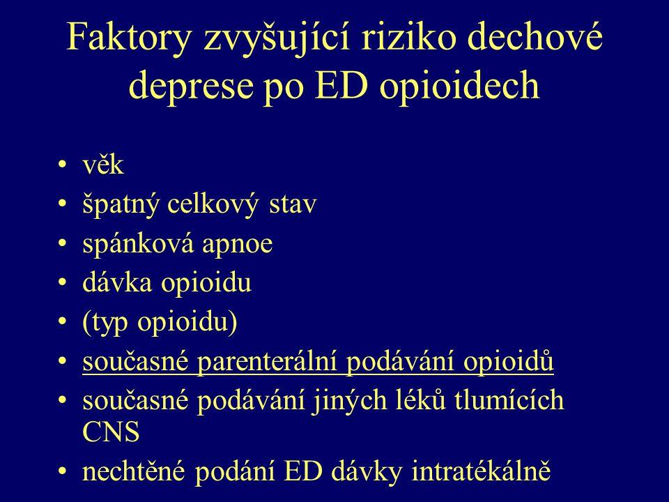 Faktory zvyšující riziko dechové deprese po ED opioidech věk špatný celkový stav spánková apnoe dávka opioidu (typ opioidu) současné parenterální podá