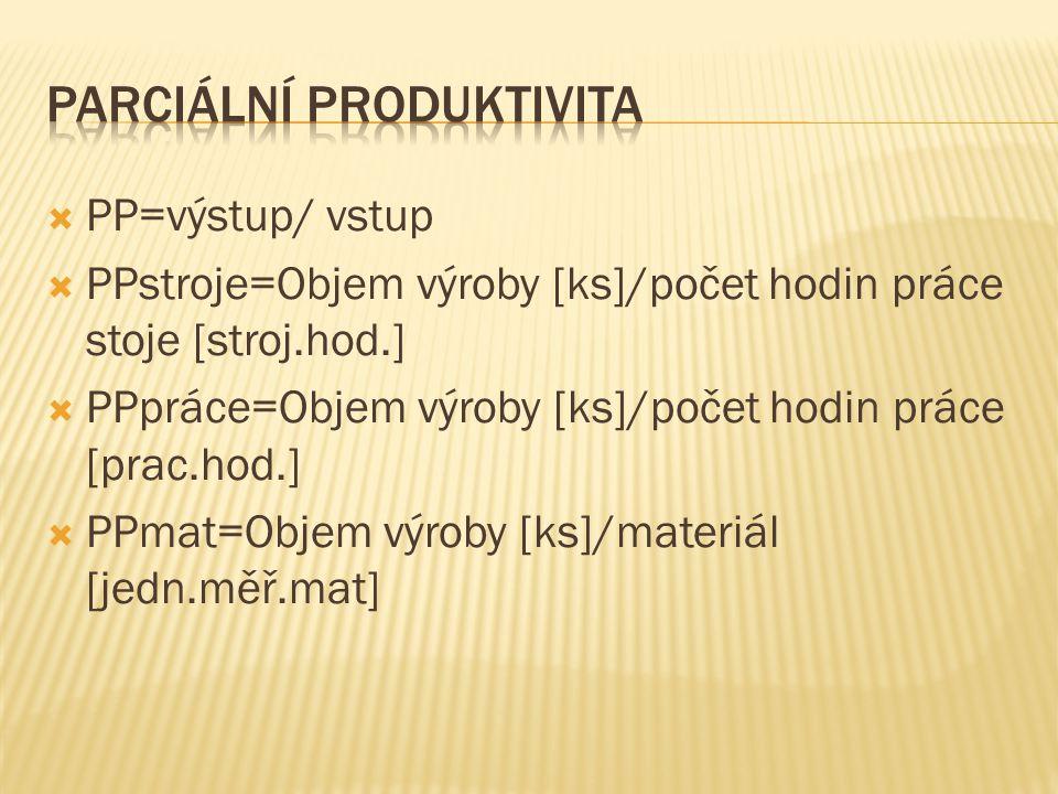  PP=výstup/ vstup  PPstroje=Objem výroby [ks]/počet hodin práce stoje [stroj.hod.]  PPpráce=Objem výroby [ks]/počet hodin práce [prac.hod.]  PPmat