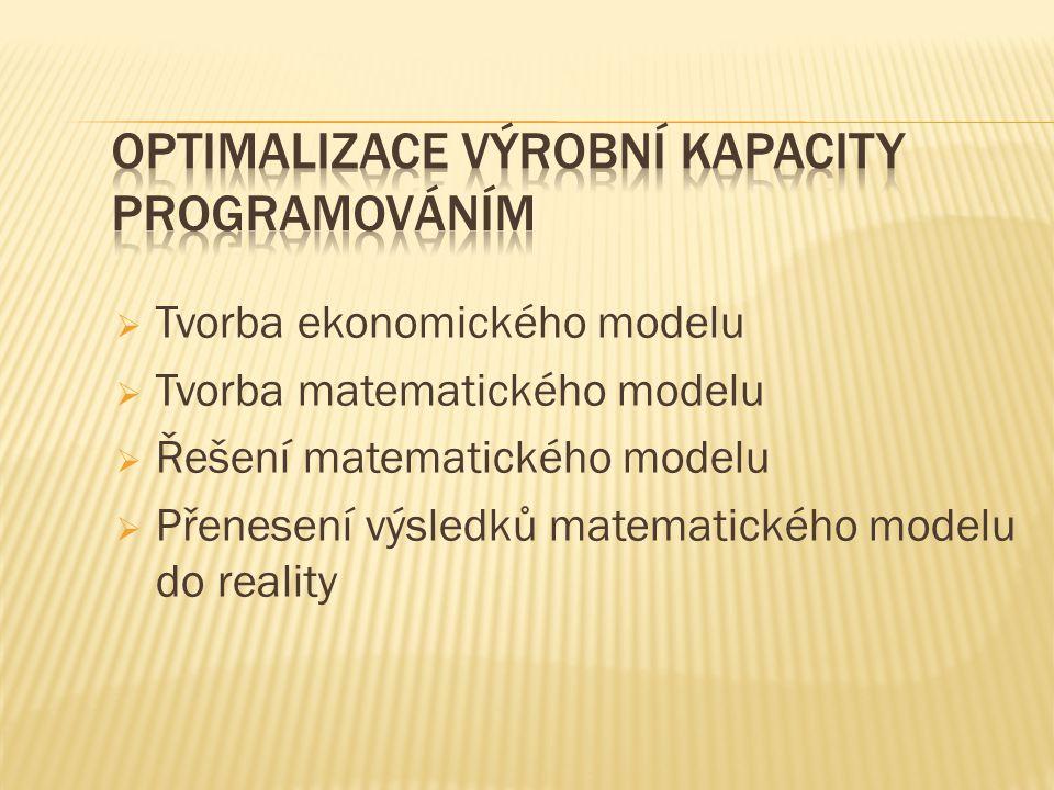  Tvorba ekonomického modelu  Tvorba matematického modelu  Řešení matematického modelu  Přenesení výsledků matematického modelu do reality