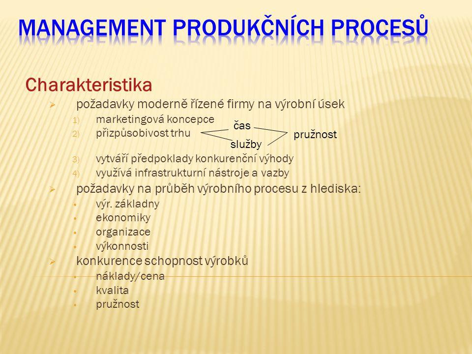 Charakteristika  požadavky moderně řízené firmy na výrobní úsek 1) marketingová koncepce 2) přizpůsobivost trhu 3) vytváří předpoklady konkurenční vý