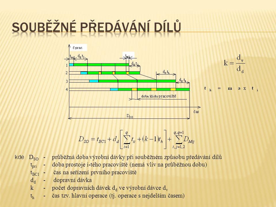 kde D SO -průběžná doba výrobní dávky při souběžném způsobu předávání dílů t pri -doba prostoje i-tého pracoviště (nemá vliv na průběžnou dobu) t BC1