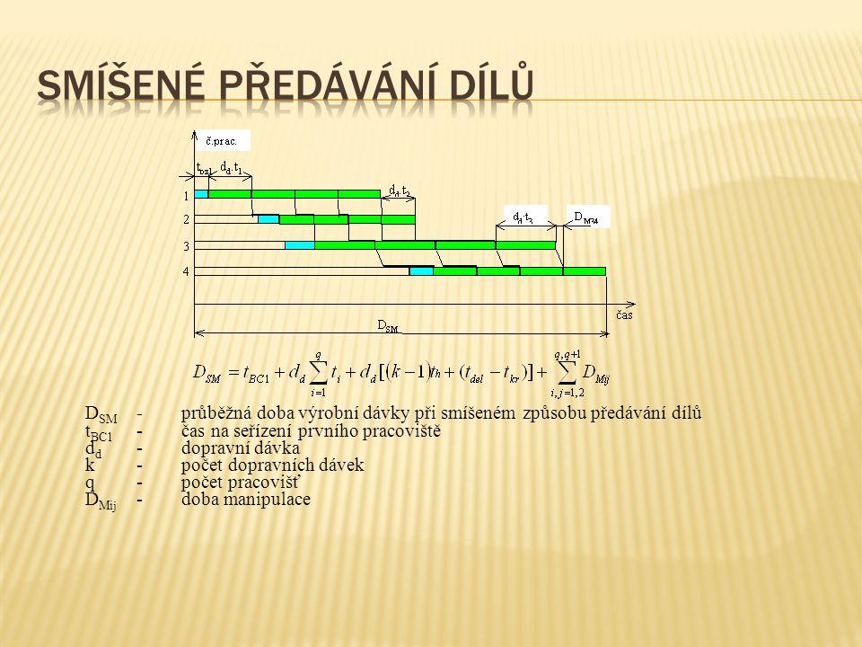 D SM -průběžná doba výrobní dávky při smíšeném způsobu předávání dílů t BC1 -čas na seřízení prvního pracoviště d d -dopravní dávka k-počet dopravních