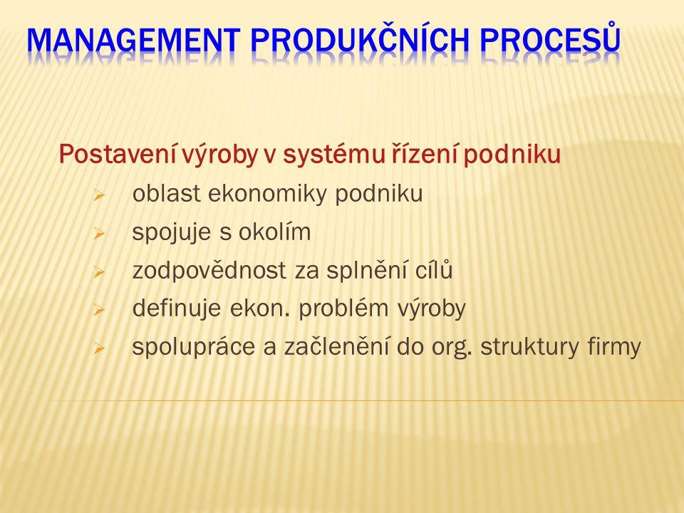 Postavení výroby v systému řízení podniku  oblast ekonomiky podniku  spojuje s okolím  zodpovědnost za splnění cílů  definuje ekon. problém výroby