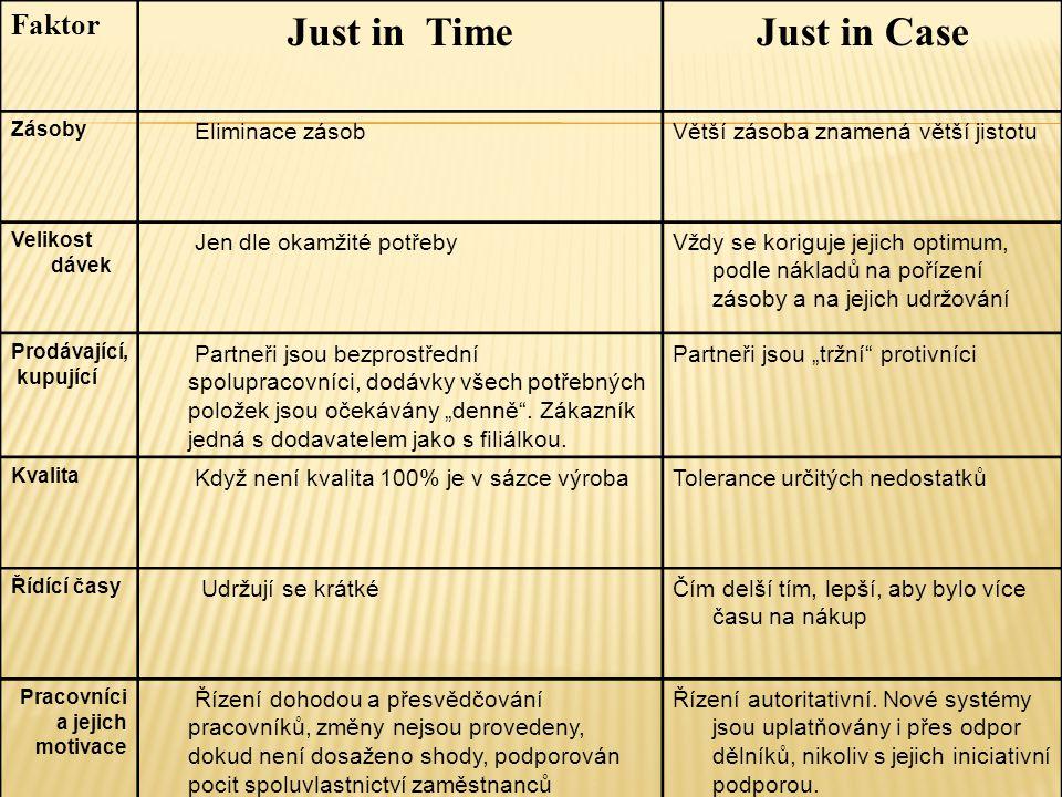 Faktor Just in TimeJust in Case Zásoby Eliminace zásobVětší zásoba znamená větší jistotu Velikost dávek Jen dle okamžité potřebyVždy se koriguje jejic