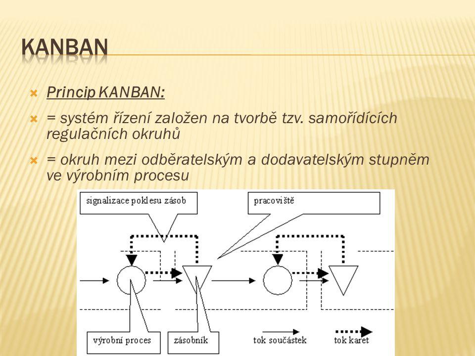  Princip KANBAN:  = systém řízení založen na tvorbě tzv. samořídících regulačních okruhů  = okruh mezi odběratelským a dodavatelským stupněm ve výr