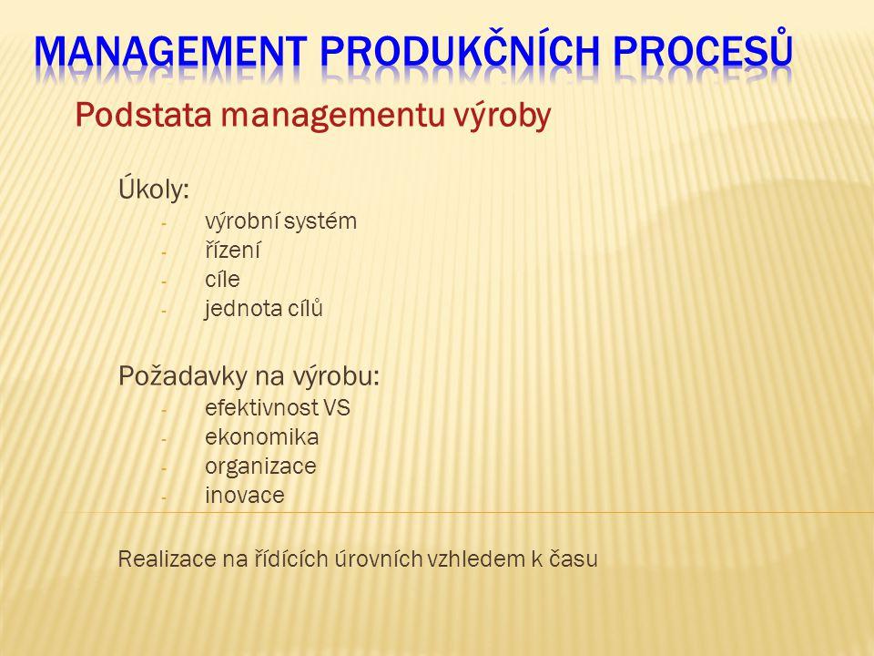 Podstata managementu výroby Úkoly: - výrobní systém - řízení - cíle - jednota cílů Požadavky na výrobu: - efektivnost VS - ekonomika - organizace - in